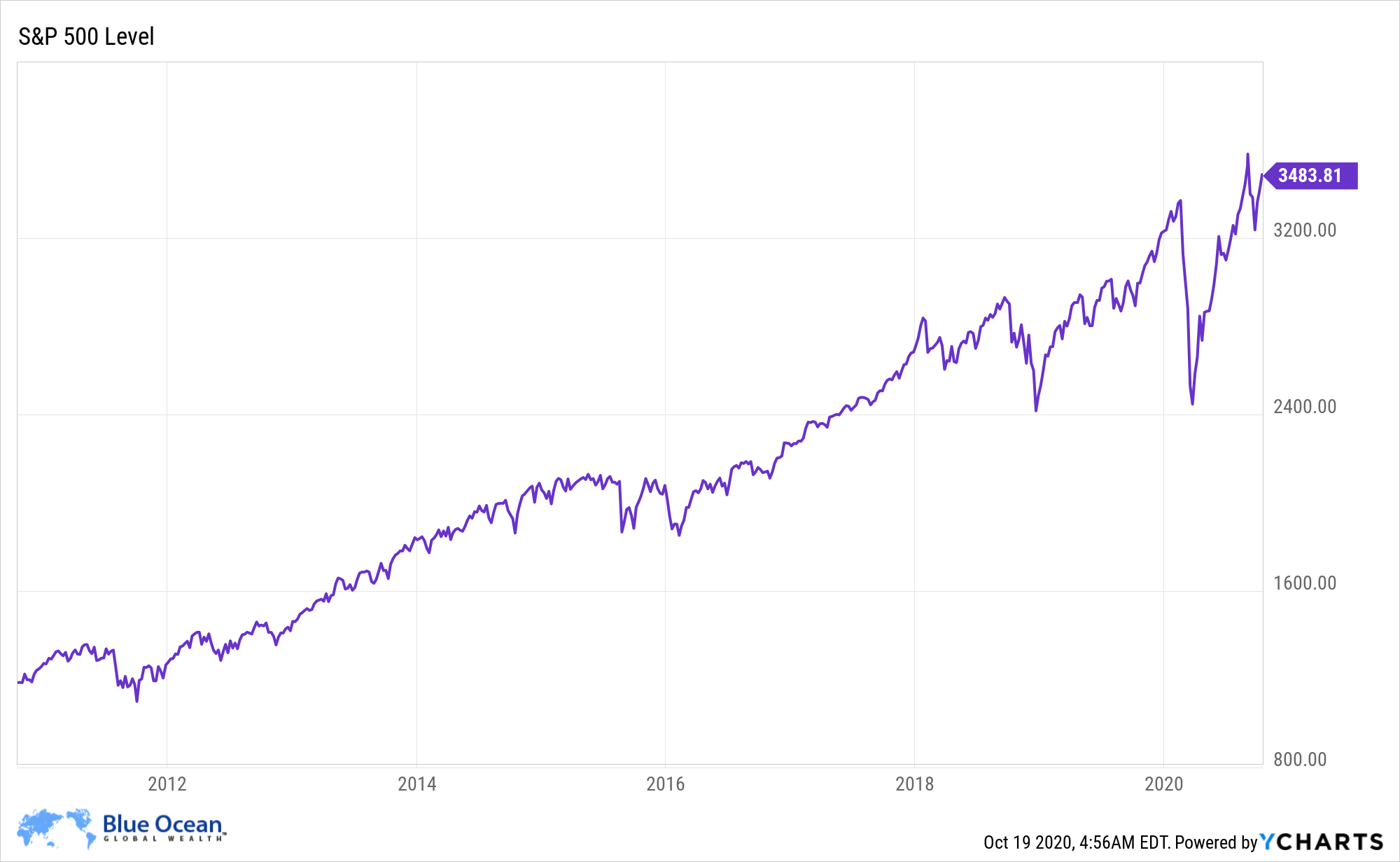 Index Funds Are Great, But Active Investing Has Its Place